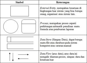 Pengertian dfd uss informatika data flow diagram dfd adalah alat pembuatan model yang memungkinkan profesional sistem untuk menggambarkan sistem sebagai suatu jaringan proses fungsional ccuart Image collections